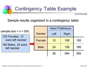 chapter 16 goodness of fit tests and contingency tables