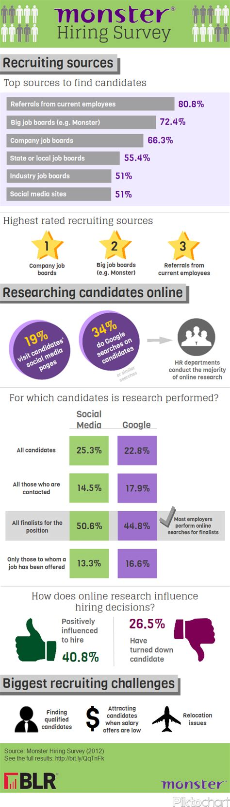 Report Monster App recruiting trends and challenges new infographic