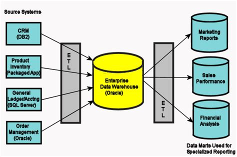 data lineage diagram introduction to data lineage er studio data architect
