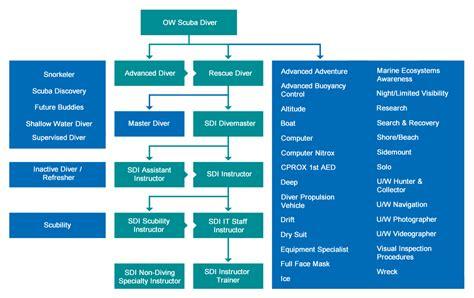 flowchart standards flowchart standards create a flowchart