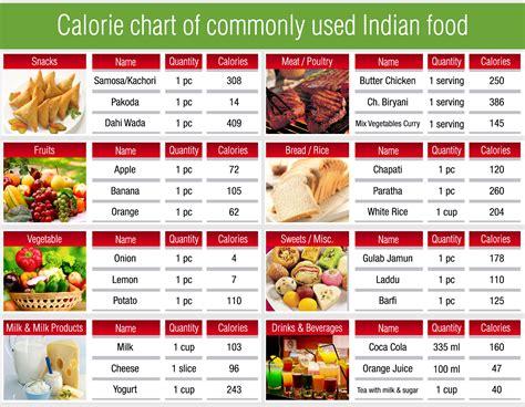 food calorie chart chart food calorie chart food calorie chart