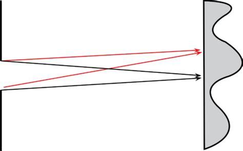 slit l diagram single slit diffraction read physics ck 12 foundation