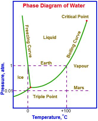 pt diagram water what is point of water quora