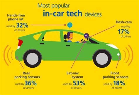 In Car tech: Nine advancements improving our road safety