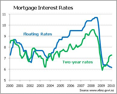 a decade of rates mortgagerates co nz