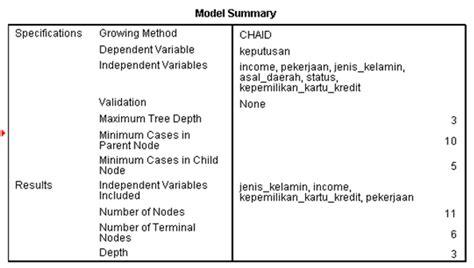 interpretasi output chaid analysis dan kesimpulannya pada kasus segmen pasar kartu kredit
