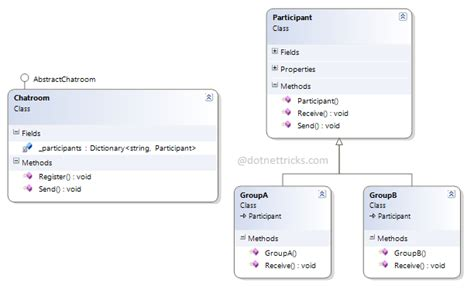 design pattern dot net tricks mediator design pattern c