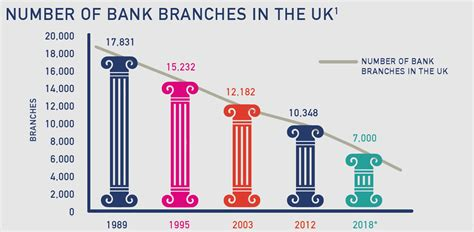 bank uk banks lose out as half of banking applications fail