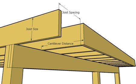 What Is The Maximum Span For A 2x10 Floor Joist by Deck Cantilever And Limits How Far Can It Span