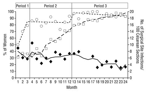 internal infection after c section reducing infections among women undergoing cesarean