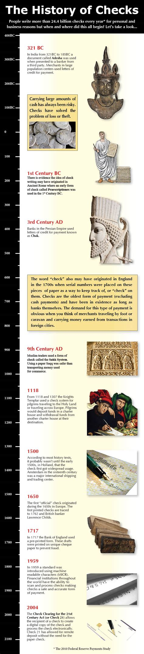 History Background Check Infographic The History Of Checks Check Writing
