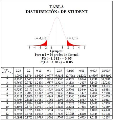 test t student excel distribuci 243 n t de student empleando excel y winstats