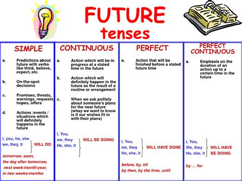 tenses present tense past tense future tense illustrated books uncategorized myenglishspot
