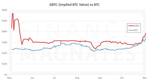 Buy Stock With Bitcoin 2 by Shares Of Bitcoin Inv Trust Gbtc Soar To 5 5 Month High