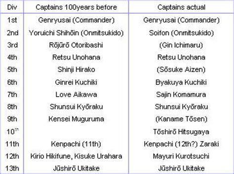 anime boat names forum theory on isshin s past as a captain thread closed