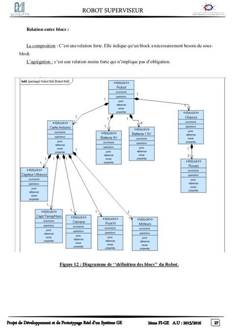 diagramme bloc fiabilité conception et r 233 alisation d un robot de supervision