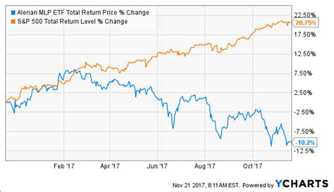 wall street   crazy  buy    risk high yield  fast growing dividend stocks