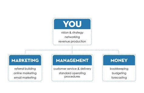 Small Business Organizational Chart Free Organizational Chart Template Company Organization Organizational Chart Template For Small Business