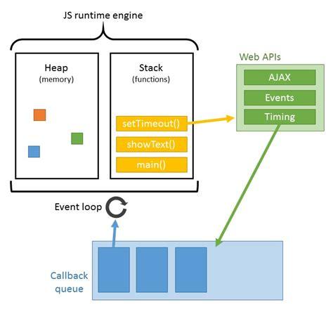 tutorial v8 javascript how does callback work in javascript scotch