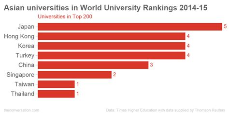 Asia E Mba Ranking by Asian Universities Continue Their Upward Climb In Global