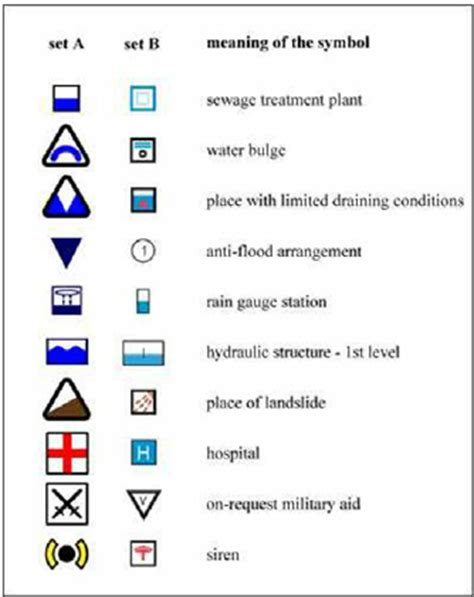 examples of map symbols from both sets used in the