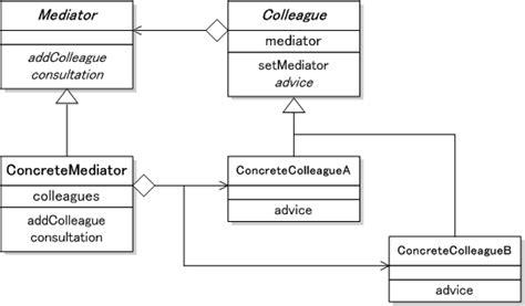 java design pattern mediator mediator パターン オブジェクト同士が互いに参照し合うことがないように 仲介役となるオブジェクトを介して