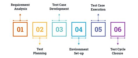 diagram of software testing cycle image collections