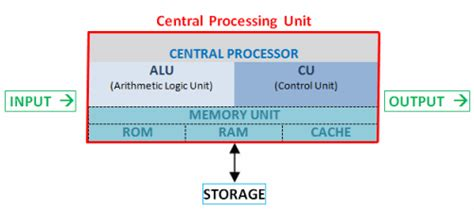 what is the meaning of ram inputer cpu central processing unit definition webopedia