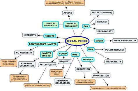 online tutorial english grammar modal verb tutorial english