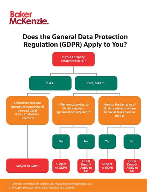 gdpr fix it fast apply gdpr to your company in 10 simple steps books gdpr ready reckoner bakerinform insights on data