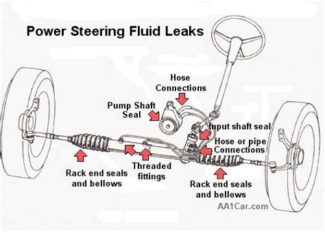 Hose Assy Power Steering Pressure Sportage Ii Kia Genuine Parts what part of the power steering do i need to replace quora