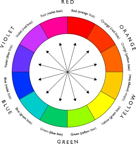 color pairs basic design principles using color in the garden proven