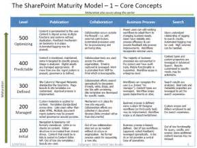 sharepoint implementation plan template live workshop sharepoint maturity model