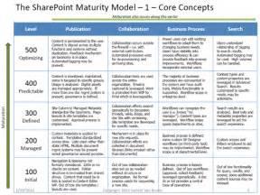 Live Online Workshop Sharepoint Maturity Model