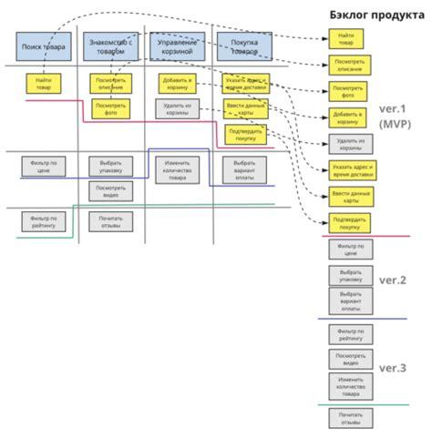 user story mapping instruktsiya po primeneniyu statya