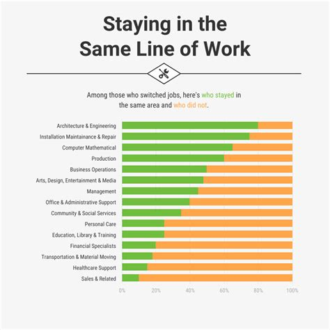 How To Visualize Survey Results Using Infographics Venngage Survey Chart Template