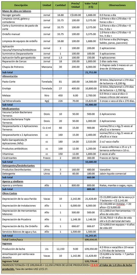 tabla de precios del ganado en uruguay estructura de costo de producci 243 n litro de leche y kilo de
