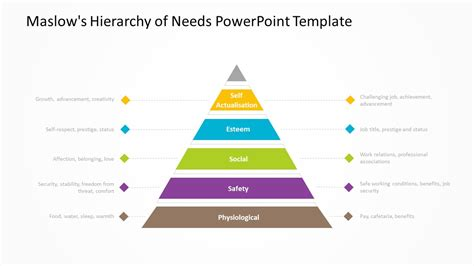 Maslow S Hierarchy Of Needs Powerpoint Diagram Pslides Powerpoint Hierarchy Template