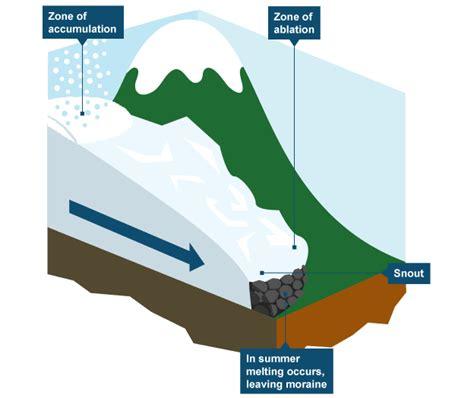 diagram of a glacier diagram showing how glaciers form he geography