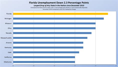 Florida Unemployment Office by Related Keywords Suggestions For Florida Unemployment