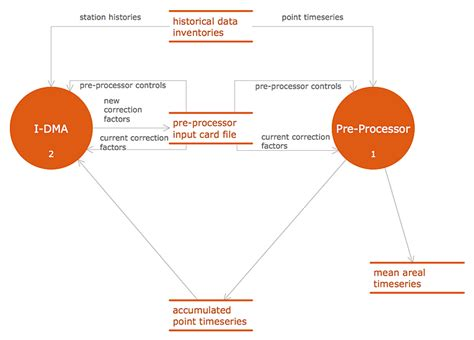 accounting information systems flowchart accounting flowchart symbols basic flowchart symbols and