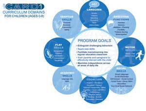 Aba Program Template by Aba Therapy Center For Autism And Related Disorders