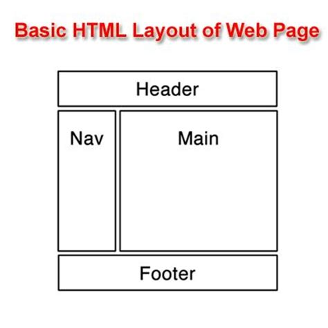 layout design in html page html web page layout web design seo tips pinterest