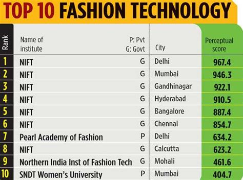 Colleges For Mba In Fashion Designing by Top 10 Fashion Technology Colleges In India Technology
