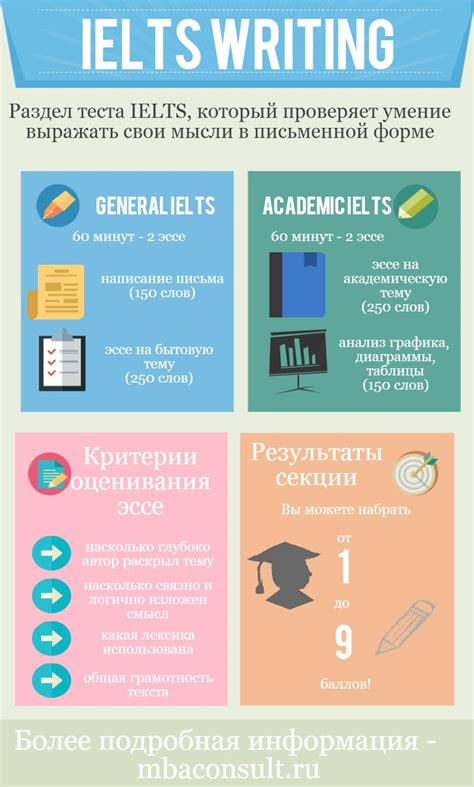 To Mba Or Not To Mba Ielts Reading Answer by Ielts Writing 10 советов по выполнению Task 1 и Task 2