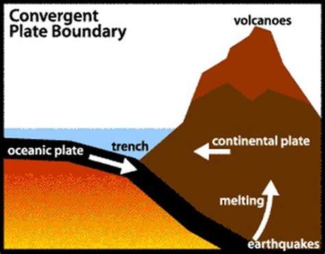 colliding boundaries earth science rocks!