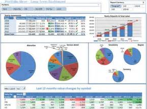 Financial Dashboard Templates by Financial Dashboard Budget Excel Templates Project