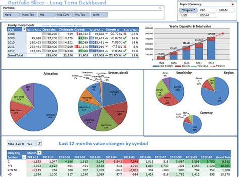 portfolio management dashboard templates 22 best images about dashboards on