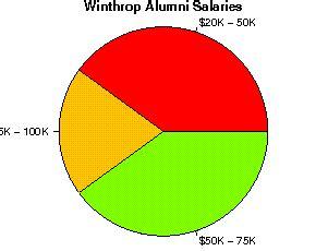 Winthrop Mba Curriculum by Winthrop Studentsreview Alumni College