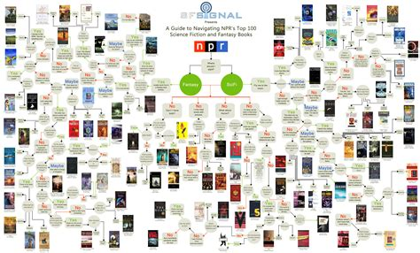 you should it s a book with 100 adventurous and random things you should do books top 100 science fiction and books flowchart